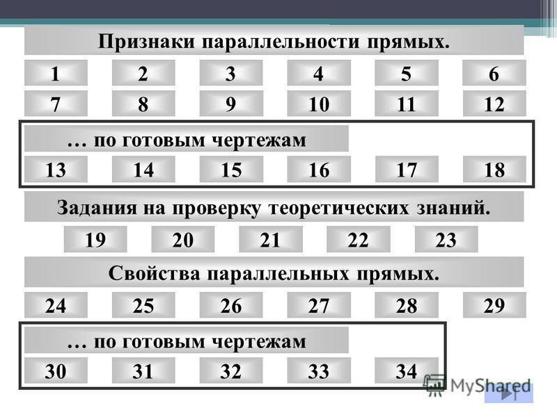 89101112 1415161718 20212223 2426 123456 13 19 25 7 Признаки параллельности прямых. Задания на проверку теоретических знаний. … по готовым чертежам Свойства параллельных прямых. 272729292828 3032313334