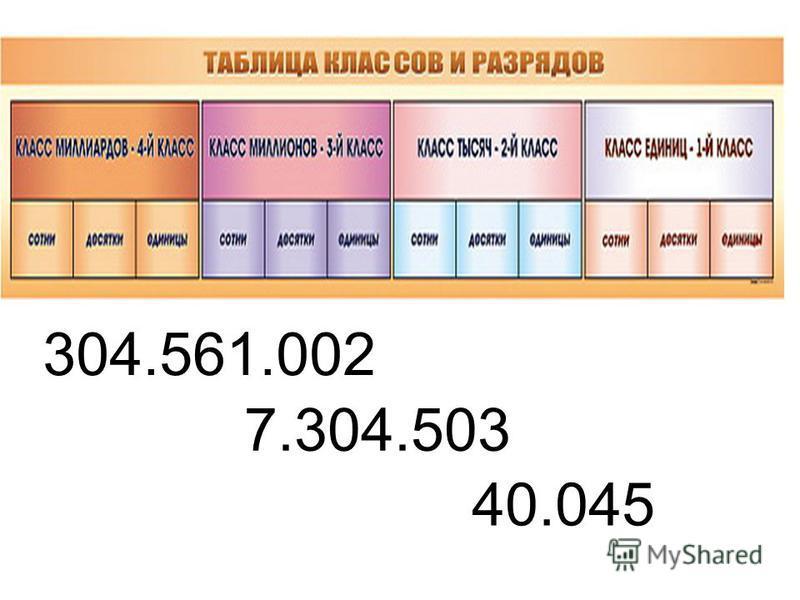 304.561.002 40.045 7.304.503