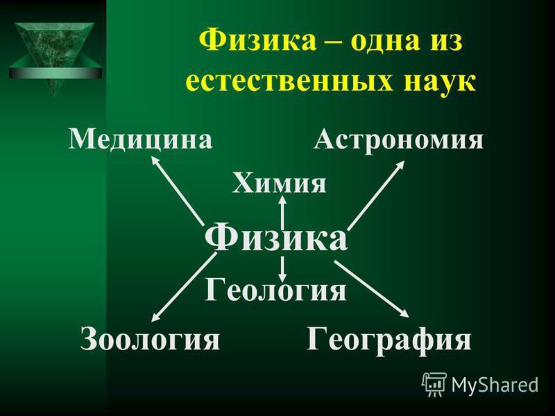 Физика – одна из естественных наук Медицина Астрономия Химия Физика Геология Зоология География