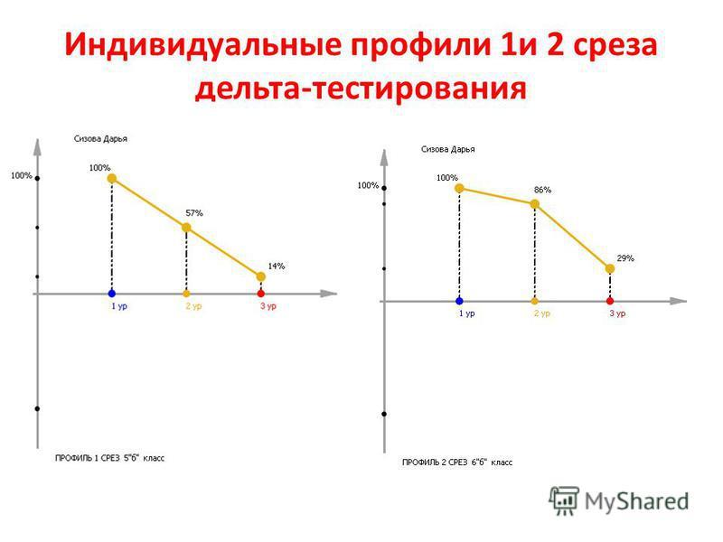 Индивидуальные профили 1 и 2 среза дельта-тестирования