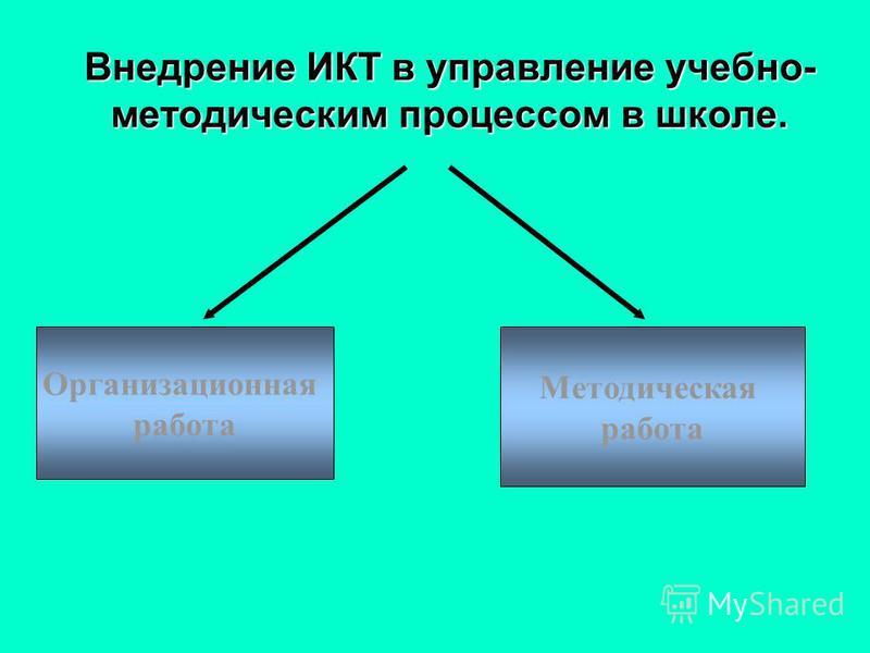 Внедрение ИКТ в управление учебно- методическим процессом в школе. Организационная работа Методическая работа