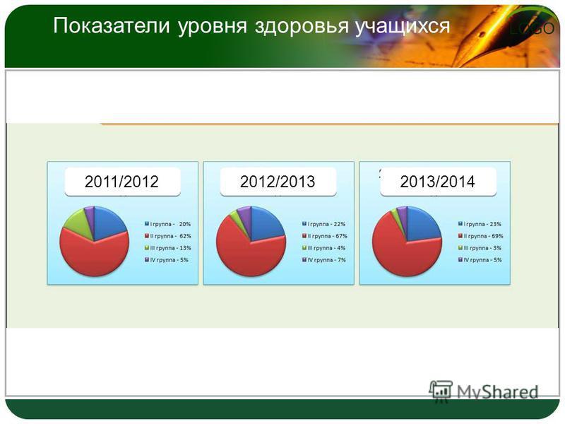LOGO Показатели уровня здоровья учащихся 2011/2012 2012/2013 2013/2014