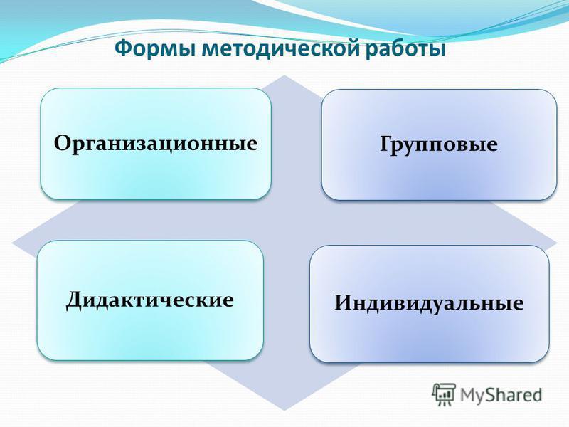 Формы методической работы Организационные Групповые Дидактические Индивидуальные