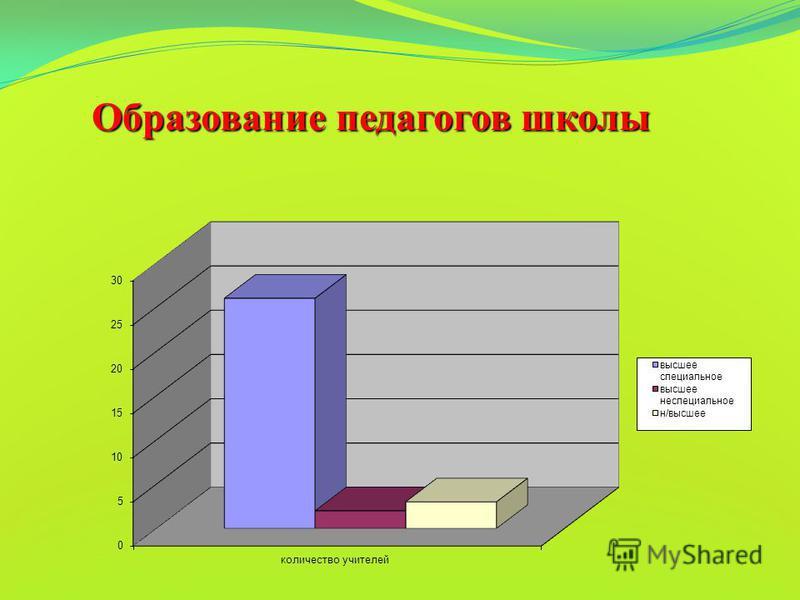 Образование педагогов школы