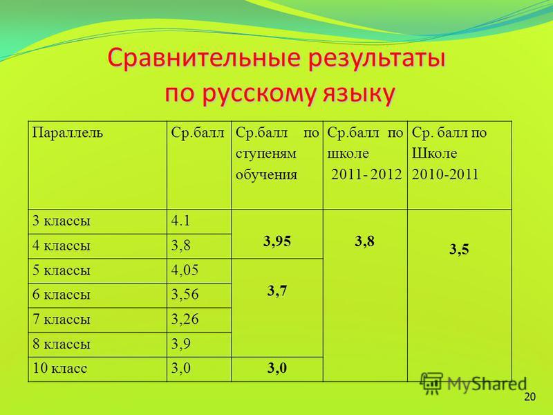 20 Сравнительные результаты по русскому языку Параллель Ср.балл Ср.балл по ступеням обучения Ср.балл по школе 2011- 2012 Ср. балл по Школе 2010-2011 3 классы 4.1 3,953,8 3,5 4 классы 3,8 5 классы 4,05 3,7 6 классы 3,56 7 классы 3,26 8 классы 3,9 10 к