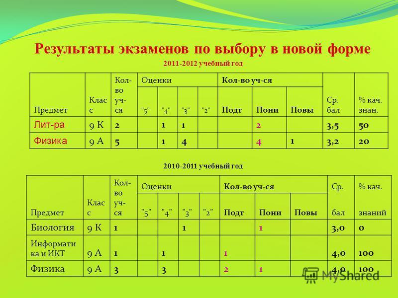 Результаты экзаменов по выбору в новой форме Предмет Клас с Кол- во уч- ся Оценки Кол-во уч-ся Ср.% кач.