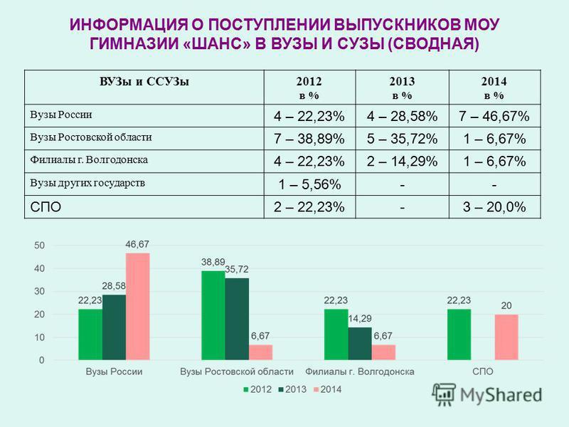 ИНФОРМАЦИЯ О ПОСТУПЛЕНИИ ВЫПУСКНИКОВ МОУ ГИМНАЗИИ «ШАНС» В ВУЗЫ И СУЗЫ (СВОДНАЯ) ВУЗы и ССУЗы 2012 в % 2013 в % 2014 в % Вузы России 4 – 22,23%4 – 28,58%7 – 46,67% Вузы Ростовской области 7 – 38,89%5 – 35,72%1 – 6,67% Филиалы г. Волгодонска 4 – 22,23