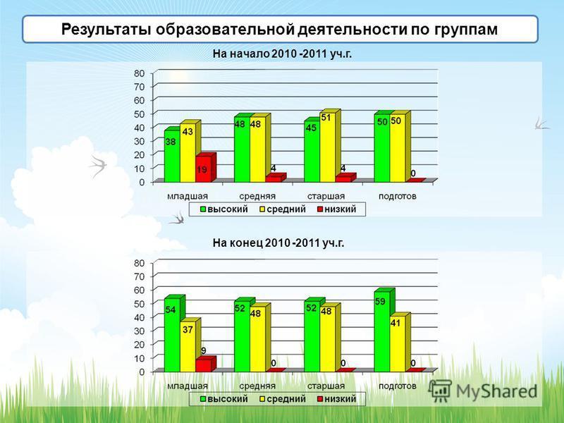 Результаты образовательной деятельности по группам На начало 2010 -2011 уч.г. На конец 2010 -2011 уч.г.