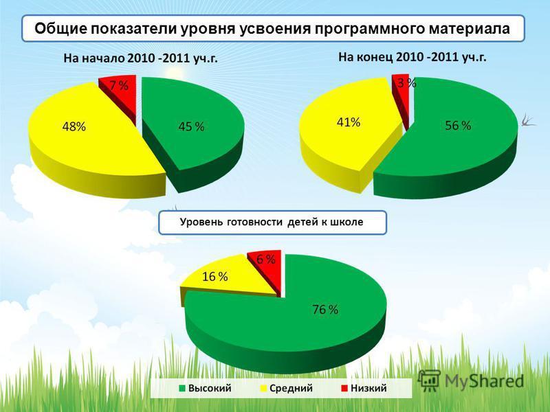 Общие показатели уровня усвоения программного материала Уровень готовности детей к школе