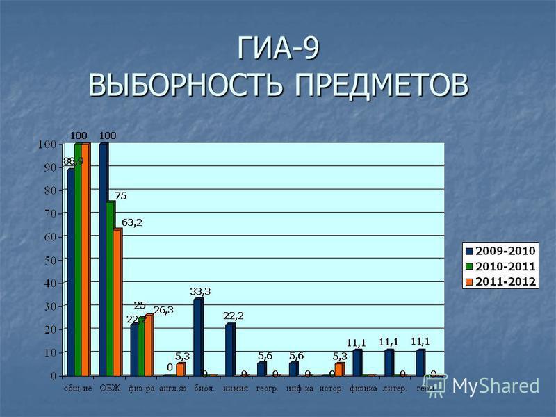 ГИА-9 ВЫБОРНОСТЬ ПРЕДМЕТОВ
