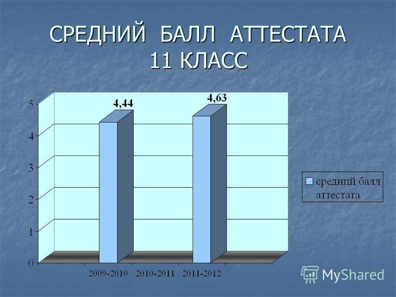 СРЕДНИЙ БАЛЛ АТТЕСТАТА 11 КЛАСС