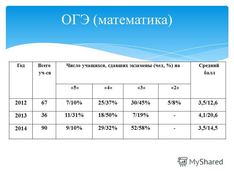 Год Всего уч-ся Число учащихся, сдавших экзамены (чел, %) на Средний балл «5» «4» «3» «2» 2012677/10%25/37%30/45%5/8%3,5/12,6 2013 3611/31%18/50%7/19%-4,1/20,6 2014 909/10%29/32%52/58%-3,5/14,5 ОГЭ (математика)