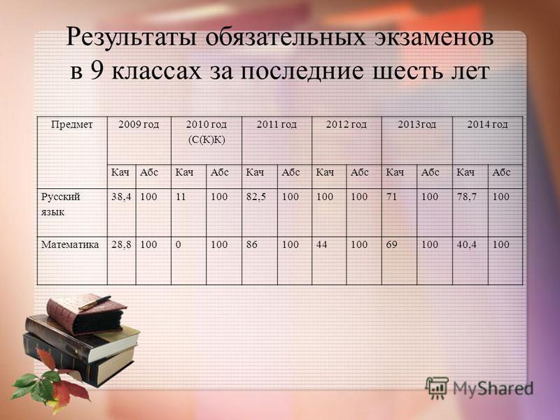Результаты обязательных экзаменов в 9 классах за последние шесть лет Предмет 2009 год 2010 год (С(К)К) 2011 год 2012 год 2013 год 2014 год Кач АбсКач АбсКач АбсКач АбсКач АбсКач Абс Русский язык 38,41001110082,5100 7110078,7100 Математика 28,81000 86