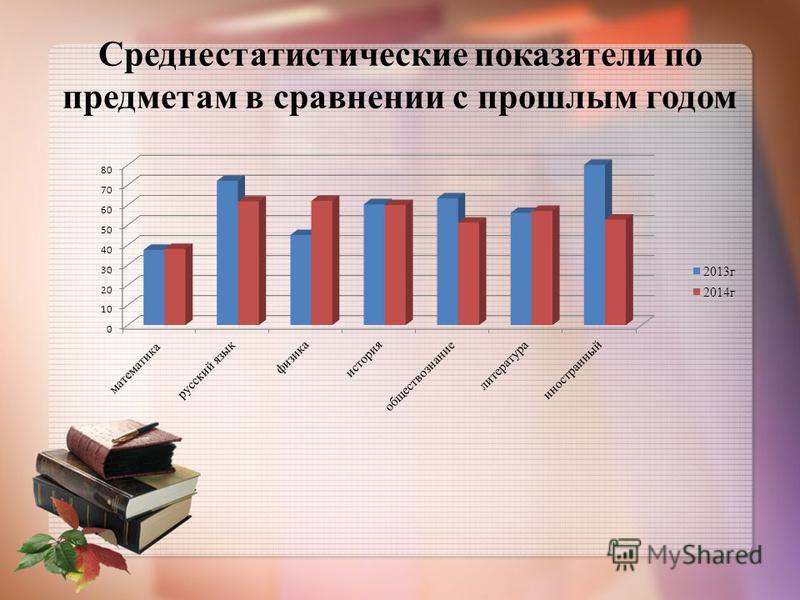 Среднестатистические показатели по предметам в сравнении с прошлым годом