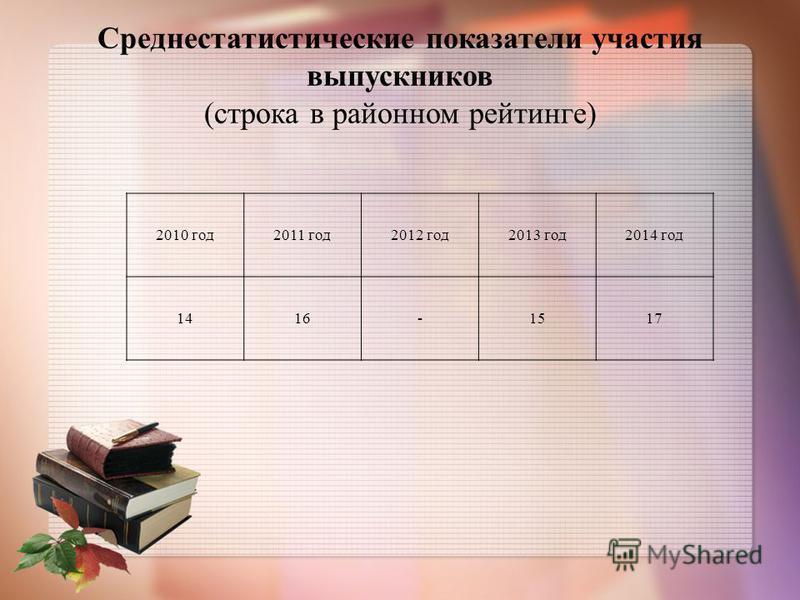 Среднестатистические показатели участия выпускников (строка в районном рейтинге) 2010 год 2011 год 2012 год 2013 год 2014 год 1416-1517