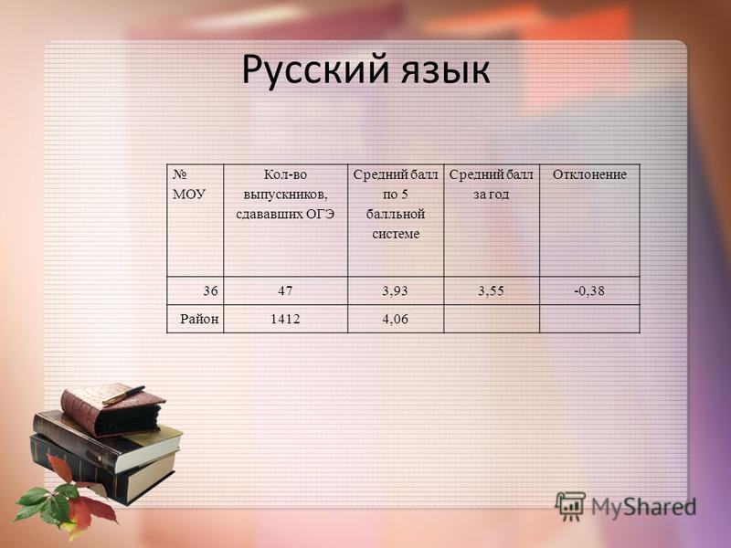 Русский язык МОУ Кол-во выпускников, сдаватьваших ОГЭ Средний балл по 5 балльной системе Средний балл за год Отклонение 36473,933,55-0,38 Район 14124,06