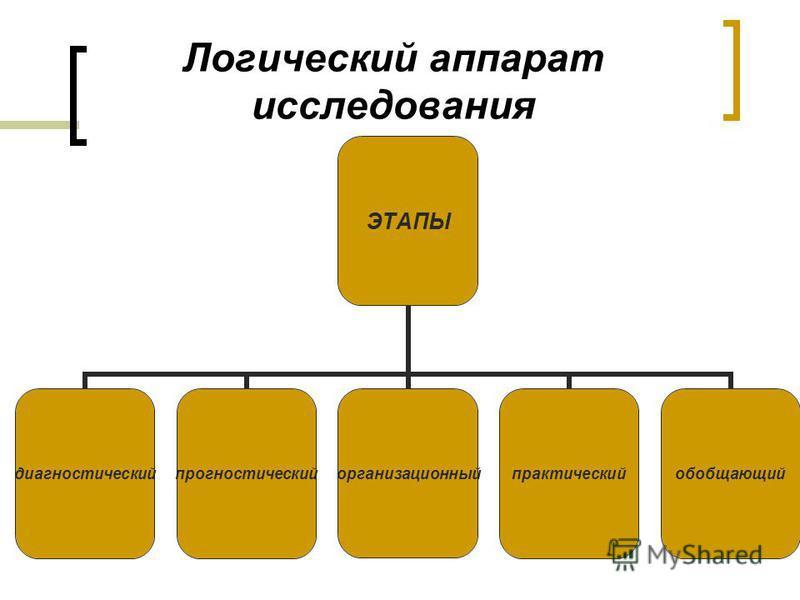 Логический аппарат исследования ЭТАПЫ диагностическийпрогностическийорганизационныйпрактическийобобщающий
