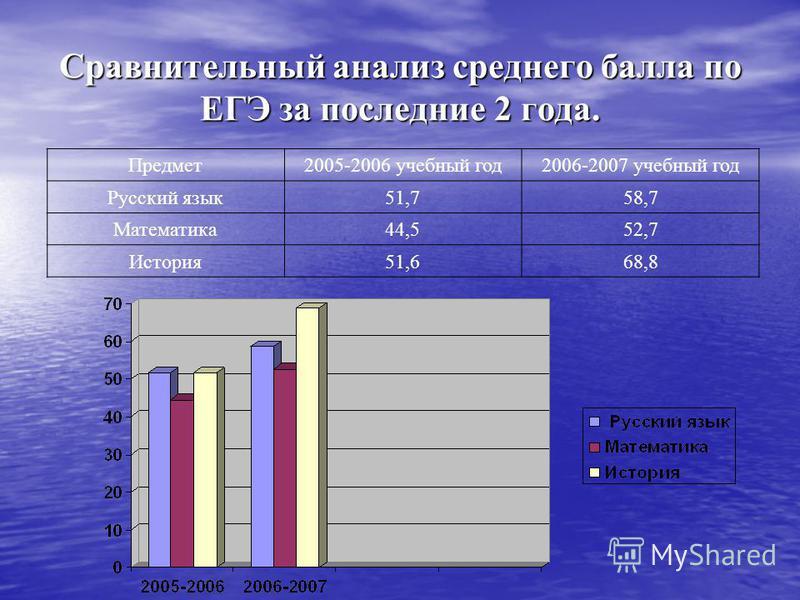 Сравнительный анализ среднего балла по ЕГЭ за последние 2 года. Предмет 2005-2006 учебный год 2006-2007 учебный год Русский язык 51,758,7 Математика 44,552,7 История 51,668,8