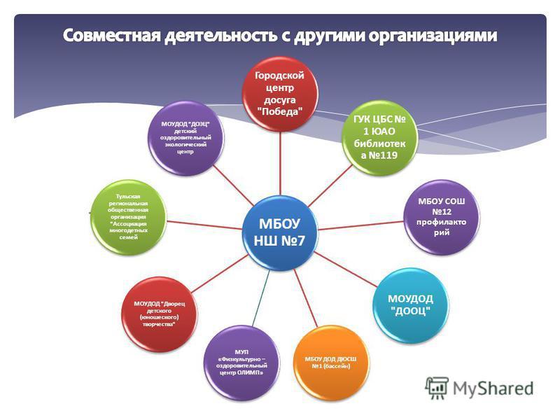 МБОУ НШ 7 Городской центр досуга