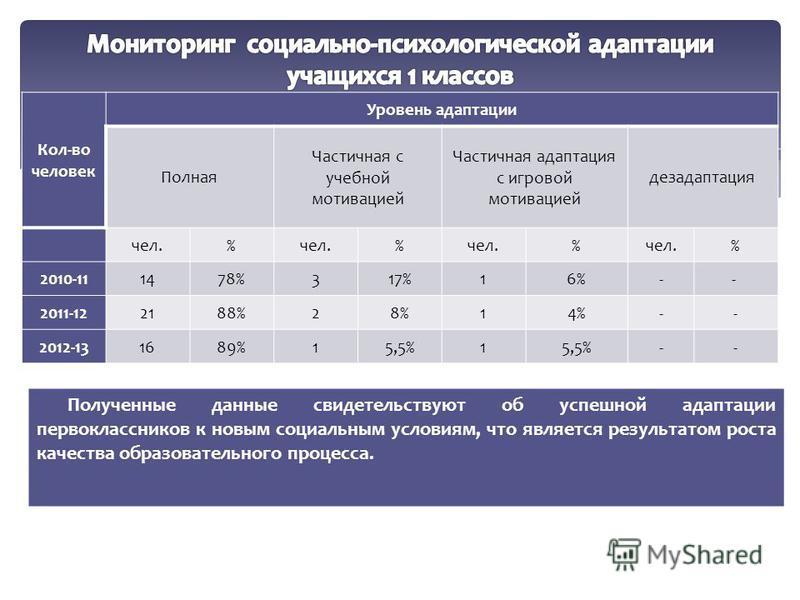 Кол-во человек Уровень адаптации Полная Частичная с учебной мотивацией Частичная адаптация с игровой мотивацией дезадаптация чел.% % % % 2010-111478%317%16%-- 2011-122188%28%14%-- 2012-131689%15,5%1 -- Полученные данные свидетельствуют об успешной ад