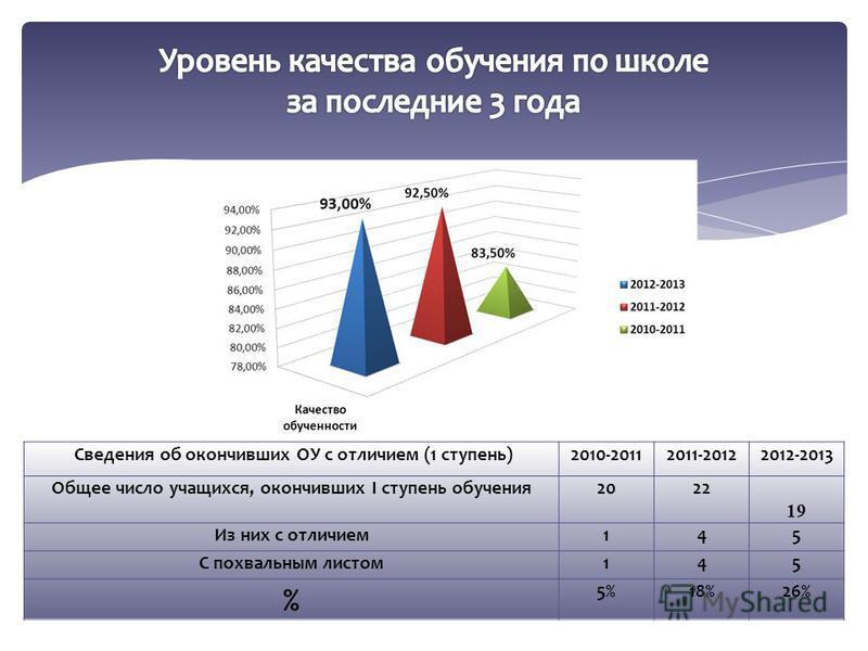 Сведения об окончивших ОУ с отличием (1 ступень)2010-20112011-20122012-2013 Общее число учащихся, окончивших I ступень обучения 2022 19 Из них с отличием 145 С похвальным листом 145 % 5%18%26%