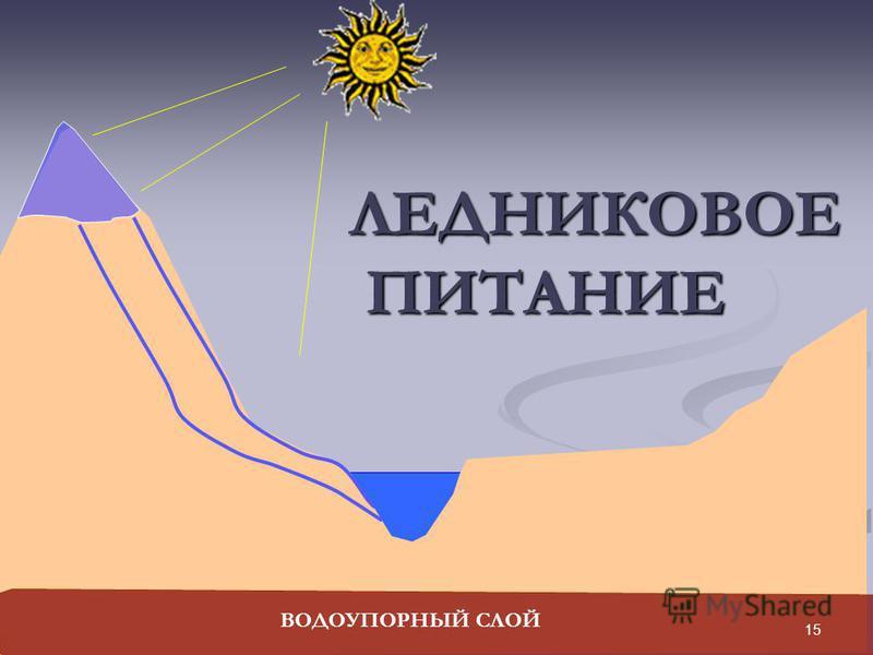 ЛЕДНИКОВОЕ ПИТАНИЕ ВОДОУПОРНЫЙ СЛОЙ 15