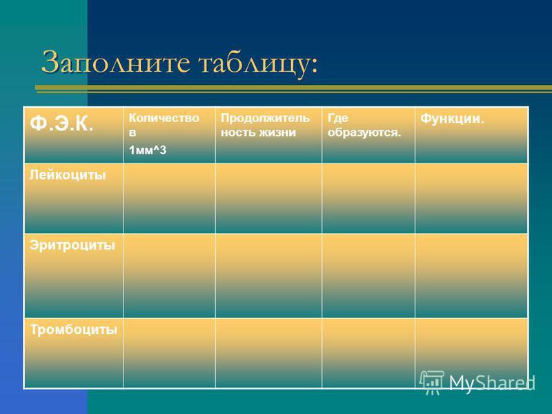 Заполните таблицу: Ф.Э.К. Количество в 1 мм^3 Продолжитель ность жизни Где образуются. Функции. Лейкоциты Эритроциты Тромбоциты