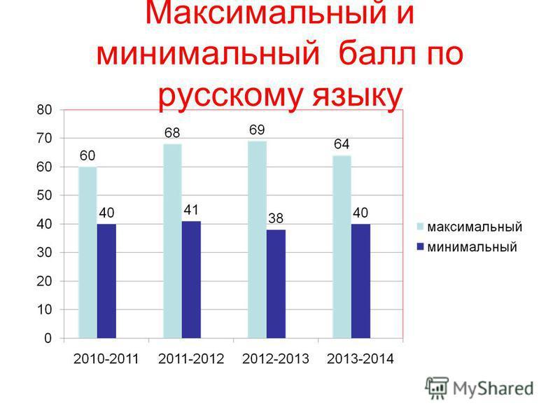 Максимальный и минимальный балл по русскому языку