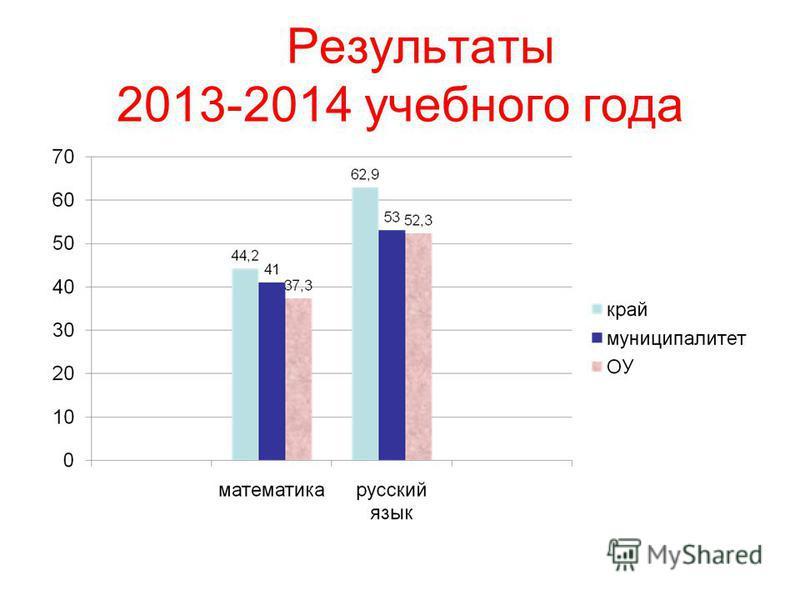 Результаты 2013-2014 учебного года