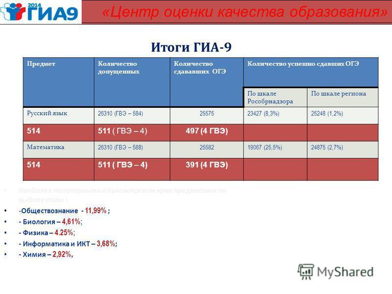 Итоги ГИА-9 Наиболее популярными в Красноярском крае предметами по выбору стали : -Обществознание - 11,99% ; 26,6 % - Биология – 4,61%; 9,2 % - Физика – 4.25%; 10,4 % - Информатика и ИКТ – 3,68% ; 12,9 % - Химия – 2,92%, 4,7 % КГБОУ «Центр оценки кач