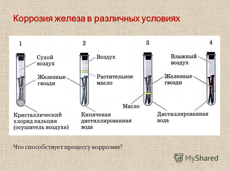 Что способствует процессу коррозии?