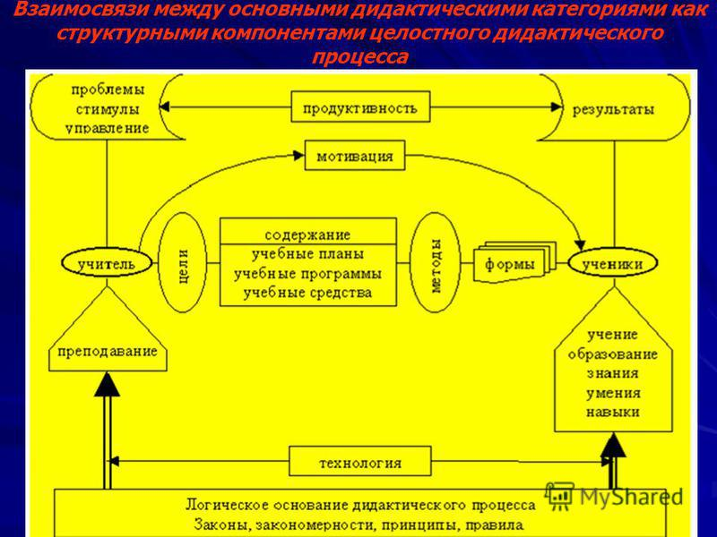 Взаимосвязи между основными дидактическими категориями как структурными компонентами целостного дидактического процесса