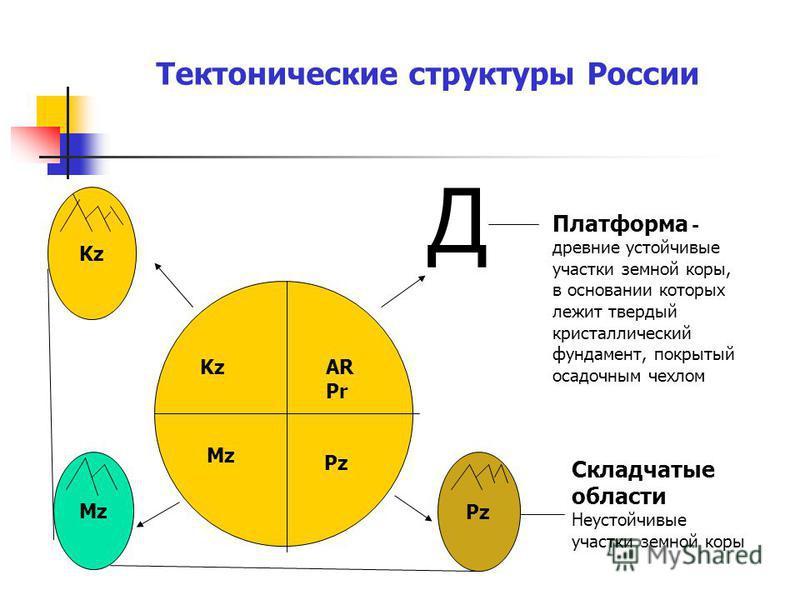 Тектонические структуры России AR Pr Pz Mz Kz Pz Mz Kz Д Платформа - древние устойчивые участки земной коры, в основании которых лежит твердый кристаллический фундамент, покрытый осадочным чехлом Складчатые области Неустойчивые участки земной коры