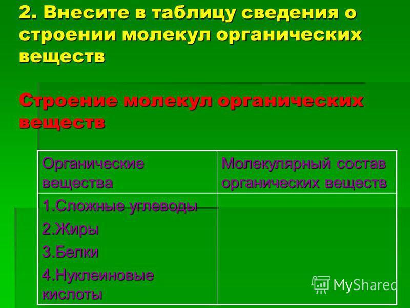 2. Внесите в таблицу сведения о строении молекул органических веществ Строение молекул органических веществ Органические вещества Молекулярный состав органических веществ 1. Сложные углеводы 2.Жиры 3. Белки 4. Нуклеиновые кислоты