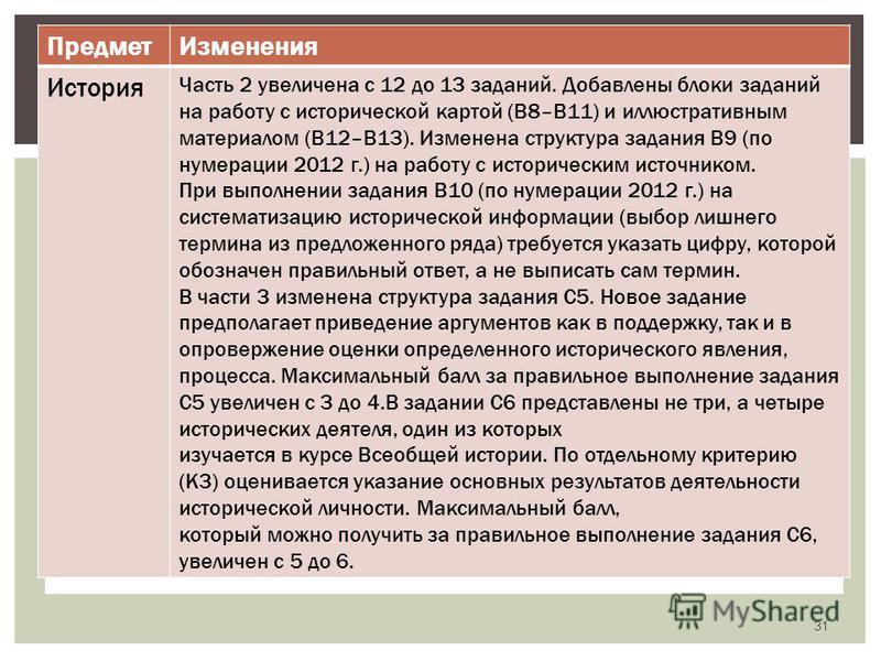 Предмет Изменения История Часть 2 увеличена с 12 до 13 заданий. Добавлены блоки заданий на работу с исторической картой (В8–В11) и иллюстративным материалом (В12–В13). Изменена структура задания В9 (по нумерации 2012 г.) на работу с историческим исто