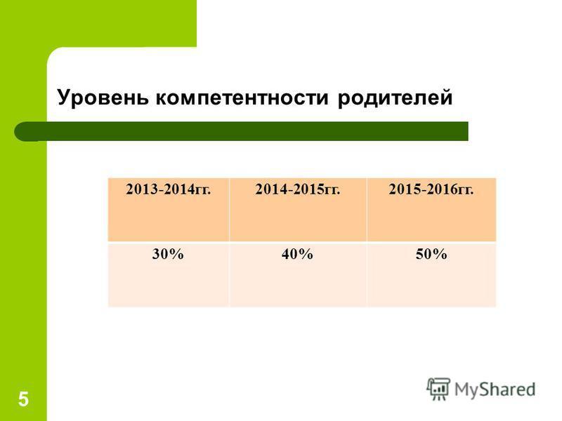 Уровень компетентности родителей 5 2013-2014 гг.2014-2015 гг.2015-2016 гг. 30%40%50%