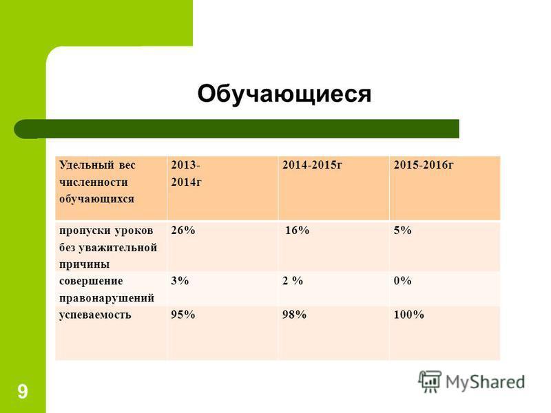 Обучающиеся 9 Удельный вес численности обучающихся 2013- 2014 г 2014-2015 г 2015-2016 г пропуски уроков без уважительной причины 26% 16%5% совершение правонарушений 3%2 %0% успеваемость 95%98%100%