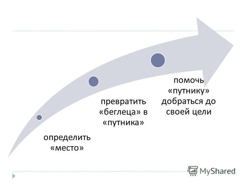 определить « место » превратить « беглеца » в « путника » помочь « путнику » добраться до своей цели