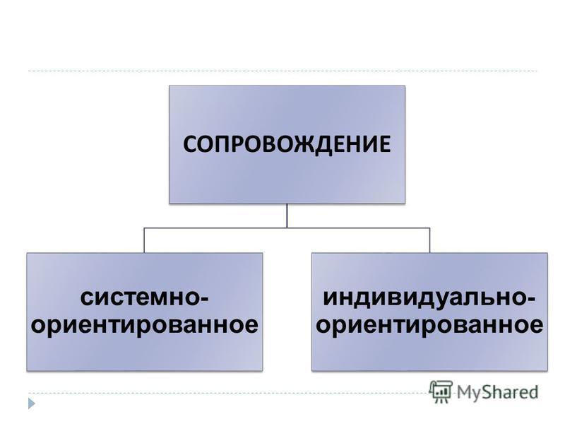 СОПРОВОЖДЕНИЕ системно - ориентированное индивидуально - ориентированное
