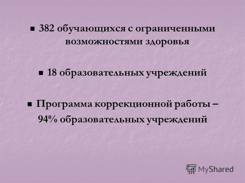 382 обучающихся с ограниченными возможностями здоровья 18 образовательных учреждений Программа коррекционной работы – 94% образовательных учреждений