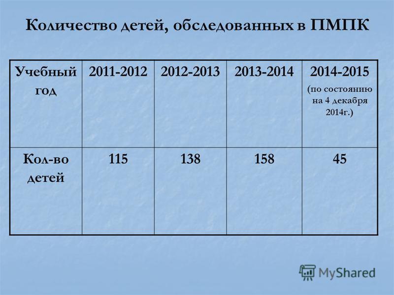 Количество детей, обследованных в ПМПК Учебный год 2011-20122012-20132013-20142014-2015 (по состоянию на 4 декабря 2014 г.) Кол-во детей 11513815845