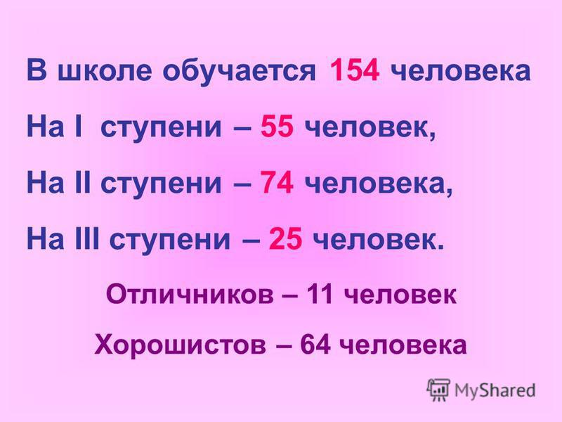 В школе обучается 154 человека На I ступени – 55 человек, На II ступени – 74 человека, На III ступени – 25 человек. Отличников – 11 человек Хорошистов – 64 человека