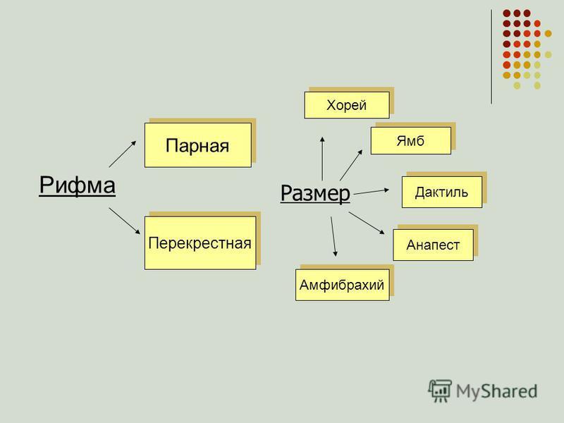 Рифма Парная Перекрестная Размер Хорей Ямб Дактиль Анапест Амфибрахий
