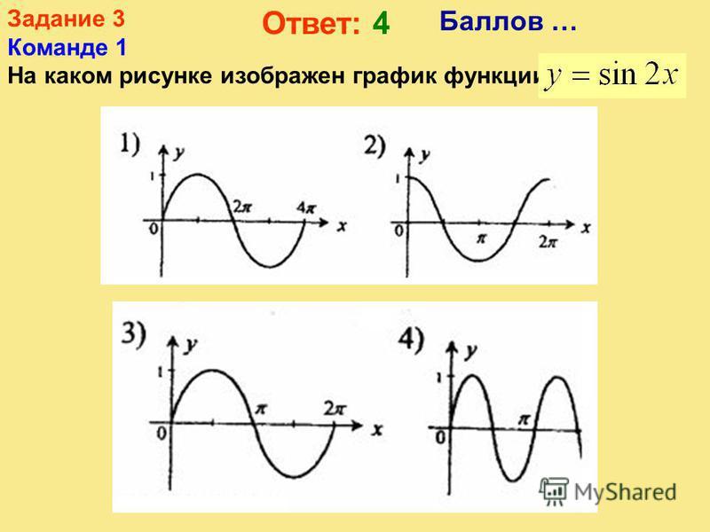 Задание 2 Команде 3 Укажите график четной функции Баллов … Ответ: 4