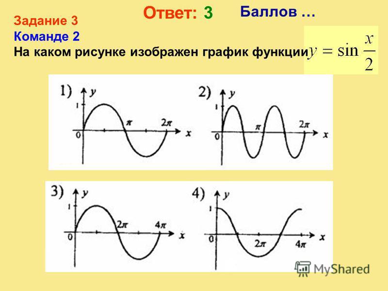 Задание 3 Команде 1 На каком рисунке изображен график функции Баллов … Ответ: 4