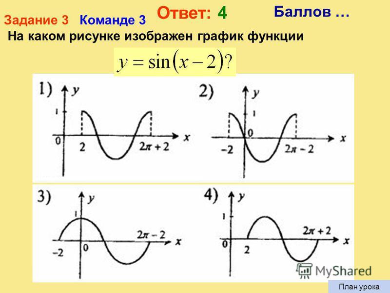 Задание 3 Команде 2 На каком рисунке изображен график функции Баллов … Ответ: 3
