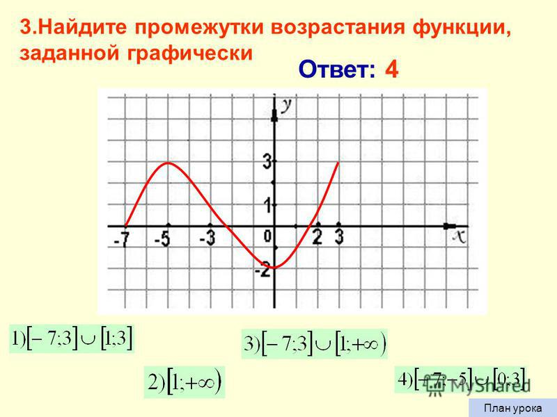 2. Найдите наименьший положительный период функции Ответ: 1