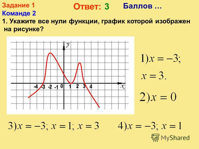 Задание 1 Команде 1 1. Какая из следующих линий не является графиком функции? Ответ: 3 Баллов …