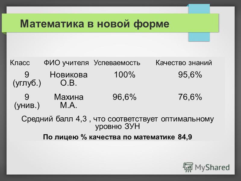 Математика в новой форме КлассФИО учителя УспеваемостьКачество знаний 9 (углуб.) Новикова О.В. 100%95,6% 9 (унив.) Махина М.А. 96,6%76,6% Средний балл 4,3, что соответствует оптимальному уровню ЗУН По лицею % качества по математике 84,9