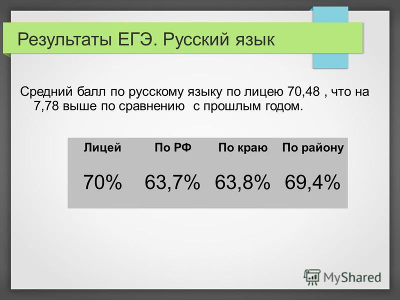 Результаты ЕГЭ. Русский язык Средний балл по русскому языку по лицею 70,48, что на 7,78 выше по сравнению с прошлым годом. Лицей По РФПо краю По району 70%63,7%63,8%69,4%
